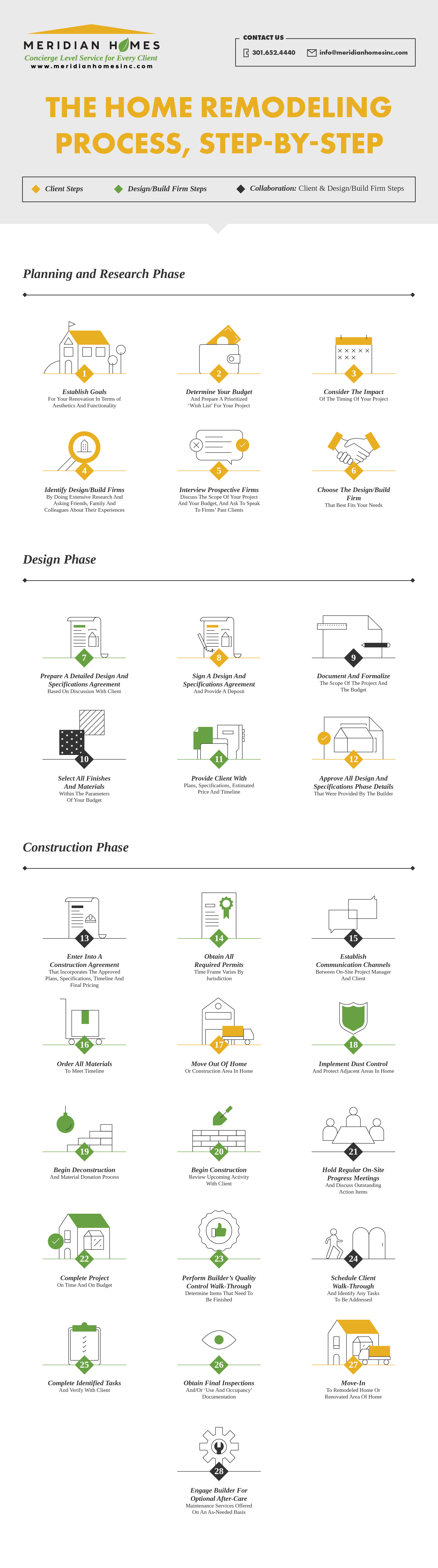 Meridian Homes - Remodeling Process Step By Step - Infographic
